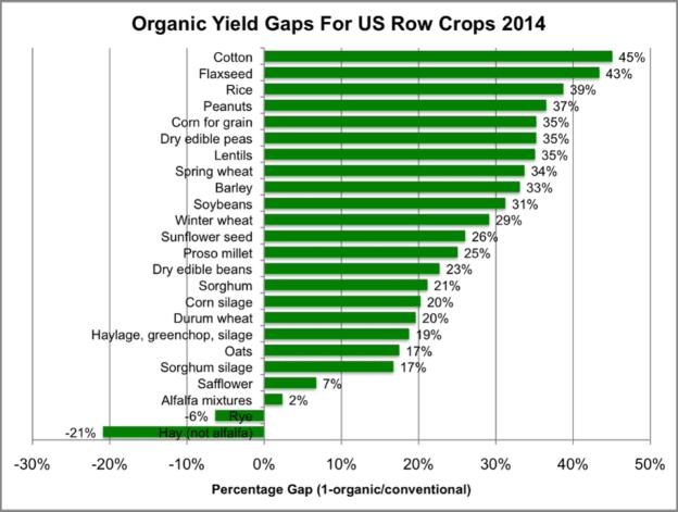 yield-gaps-624x471